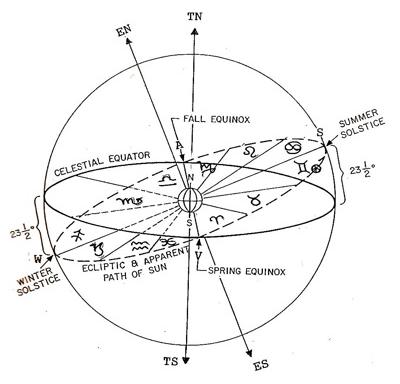 за движение зодиакальных